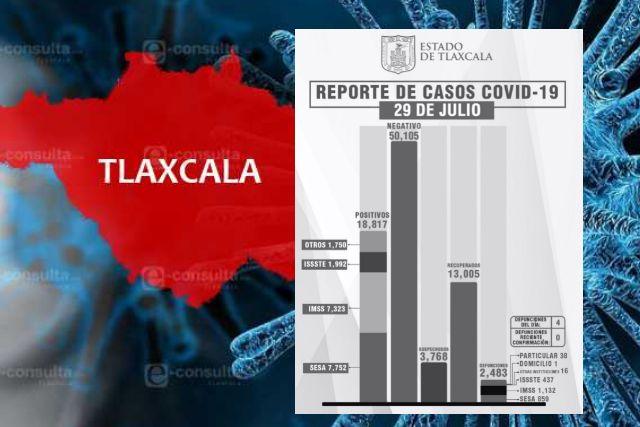 Confirma SESA 4 defunciones y 54 casos positivos en tlaxcala de covid-19