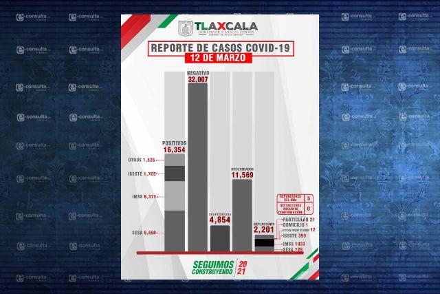 Confirma SESA 5 defunciones y 16 casos positivos en Tlaxcala de Covid-19