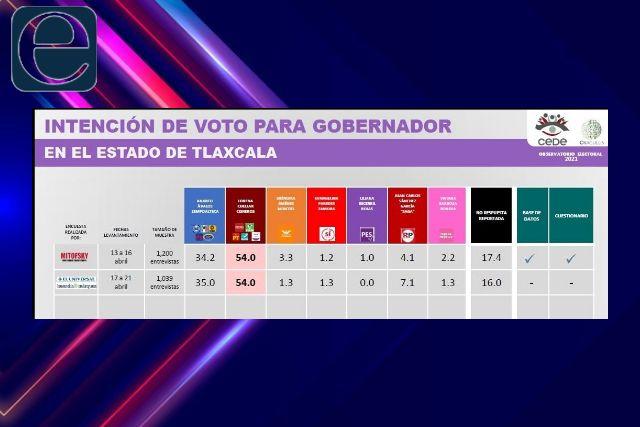 Observatorio electoral pone 20 puntos arriba a Lorena sobre Anabell