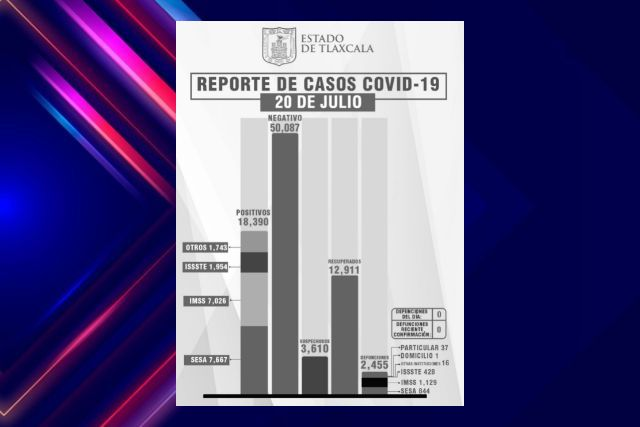 Tlaxcala, sin defunciones por Covid-19 este martes reporta SESA