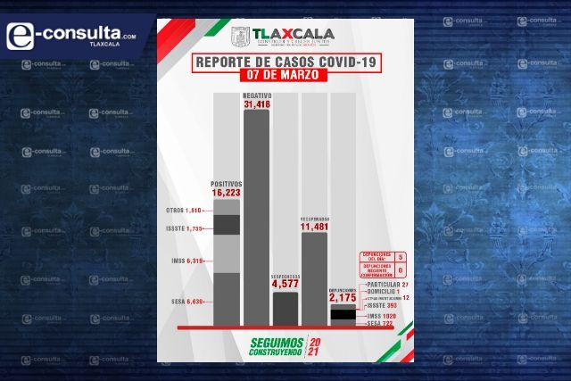 Confirma SESA  5 defunciones y 37 casos positivos en tlaxcala de covid-19