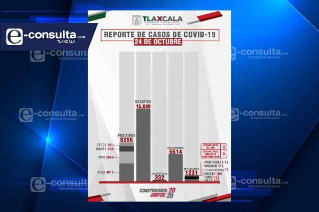 Confirma SESA  3 defunciones y 17 casos positivos en Tlaxcala de Covid-19