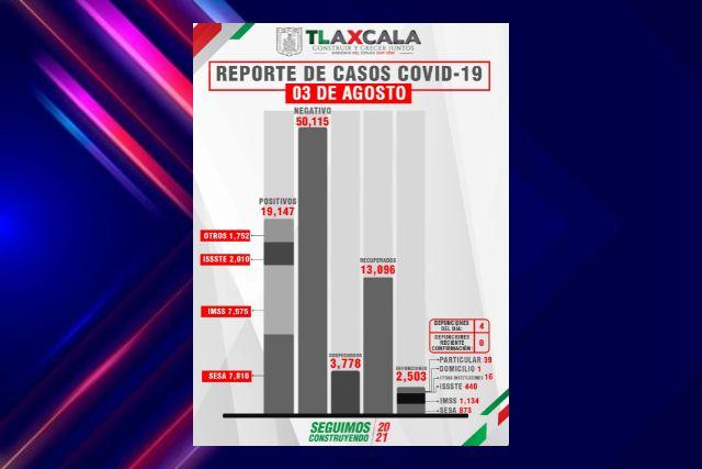 Confirma SESA  4 defunciones y 69 casos positivos en Tlaxcala de Covid-19