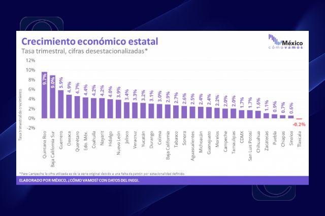 Tlaxcala en el ultimo lugar a nivel nacional en crecimiento económico