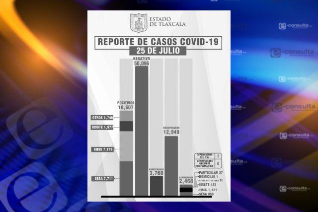Continúan aumentando los infectados de Covid en Tlaxcala, se suman 49 nuevos y 3 muertos más