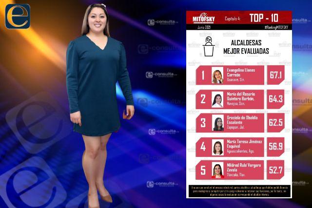 Mildred Vergara entre las alcaldesas mejor evaluadas a nivel nacional