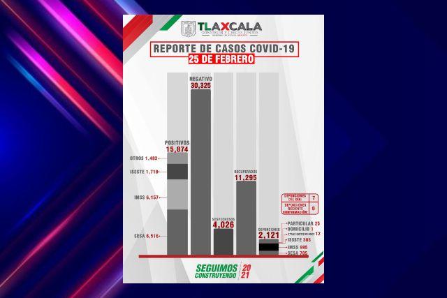 Confirma SESA  7 defunciones más y 44 casos positivos en Tlaxcala de Covid-19
