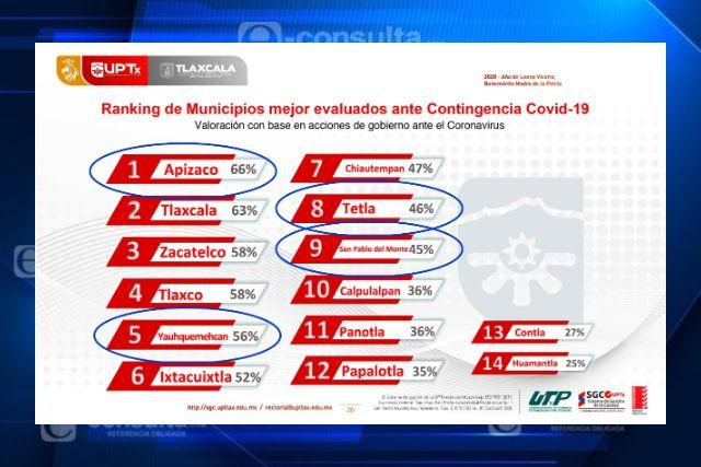 4 municipios panistas entre los 10 mejores evaluados ante el Covid19: UPTx