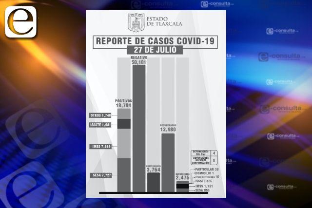 Confirma SESA  4 defunciones y 40 casos positivos en Tlaxcala de Covid-19
