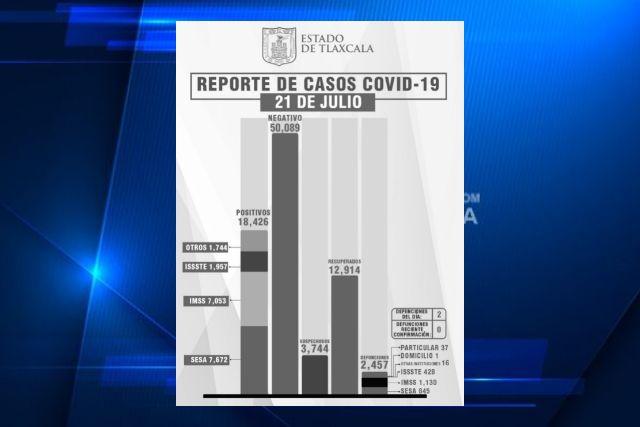 Aumenta a 34 casos nuevos y 2 fallecidos por Covid en Tlaxcala