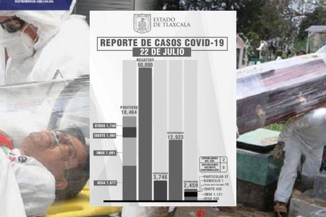 Confirma SESA 2 defunciones más y 36 casos positivos de Covid-19