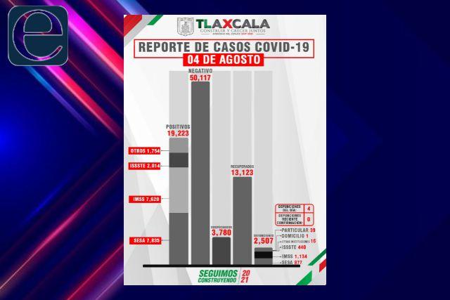Continúa a la alza el número de contagios por Covid-19 en Tlaxcala