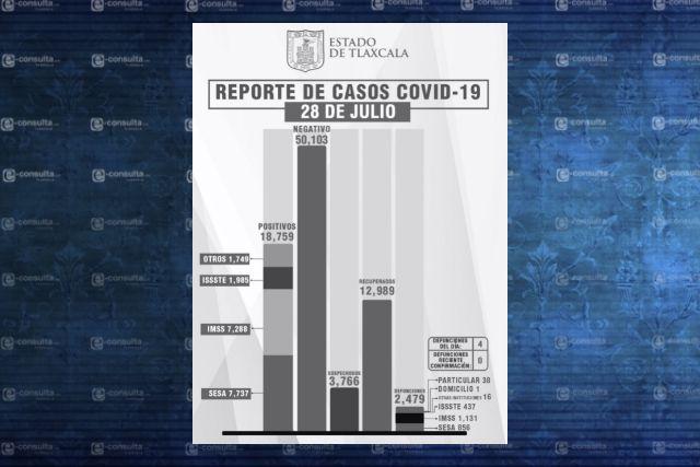 Aumenta el número de infectados por Covid en Tlaxcala
