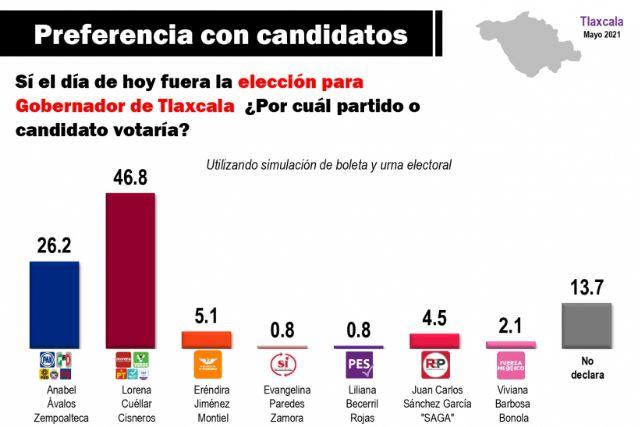 Lorena supera en más de 130 mil votos a Anabell según Mitofsky