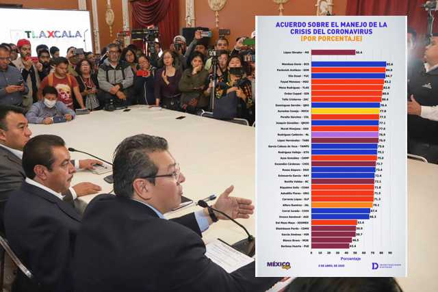 Marco Mena entre los cinco gobernadores mejor evaluados por crisis del Covid-19
