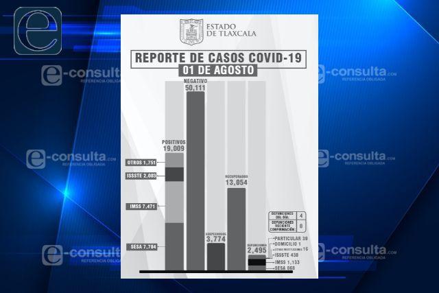 Tlaxcala le pierde el miedo al Covid, sube el número de contagiados