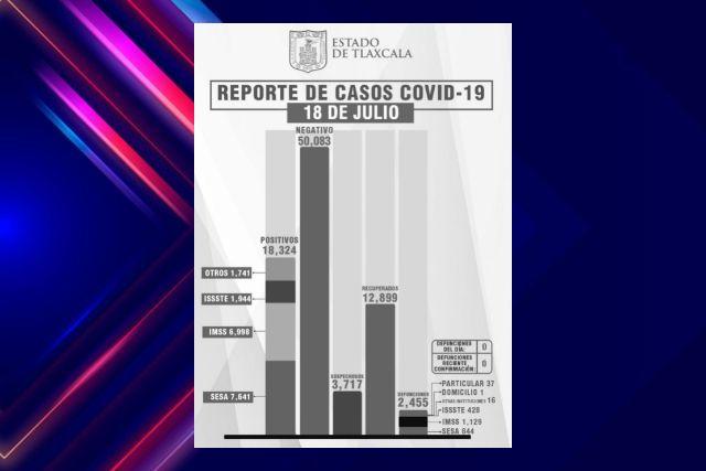 Aumentan 30 casos nuevos positivos de Covid en Tlaxcala