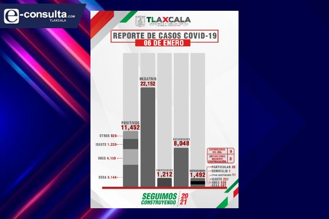 Continúa el alarmante aumento de casos de Covid en Tlaxcala