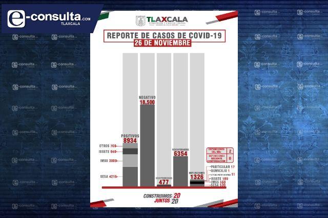 Confirman 123 personas recuperadas, 2 defunciones y 29 casos positivos de Covid en Tlaxcala