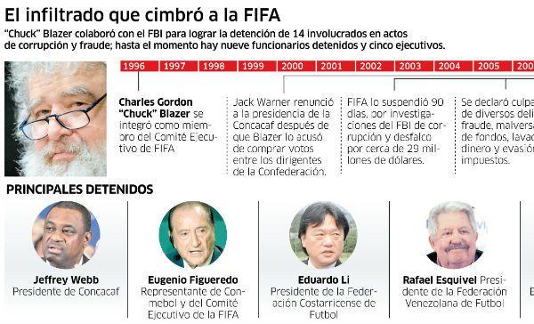Una cloaca llamada FIFA
