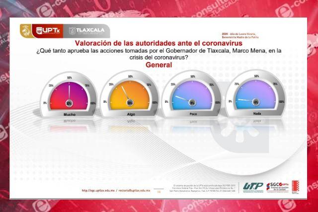 Aprueban 50% de tlaxcaltecas acciones del Gobernador Marco Mena ante coronavirus