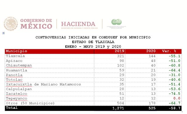 Atiende CONDUSEF 525 controversias presentadas en Tlaxcala