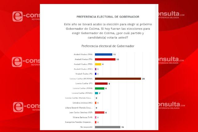 Encuesta da 19 puntos de ventaja a Lorena Cuéllar sobre Anabell Ávalos