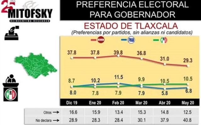 Alto el número de tlaxcaltecas que no saben por quién votar en el 2021: Mitofsky