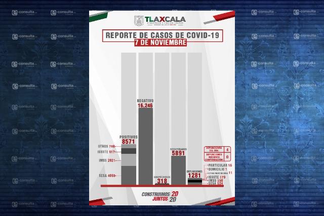 Tres municipios tlaxcaltecas concentran el 35% de casos de Covid-19