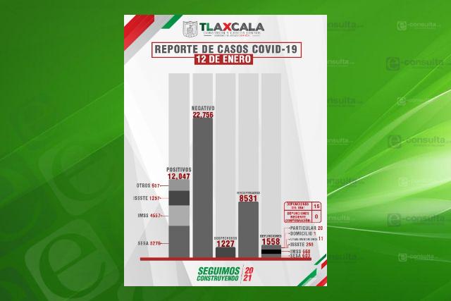 Registra Tlaxcala 15 fallecimientos y 106 nuevos contagios de Covid-19