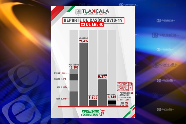 Entre el viernes y sábado fallecieron 40 tlaxcaltecas por Covid-19