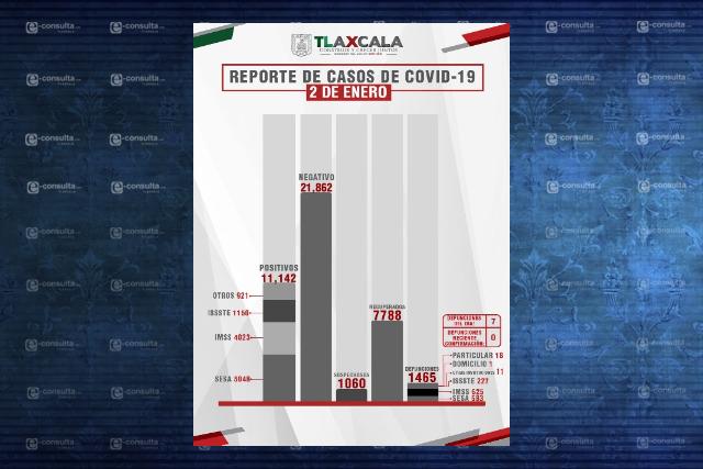 Seis municipios de Tlaxcala concentran los contagios de Covid-19