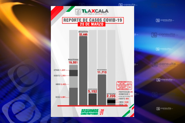 Contagios de Covid-19 no ceden; Tlaxcala capital supera los 3 mil casos
