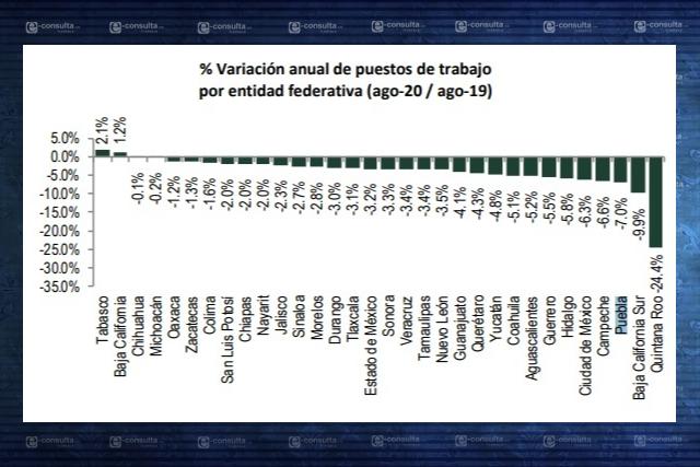 Pérdida anual de empleos en Tlaxcala llega al 3.1 por ciento