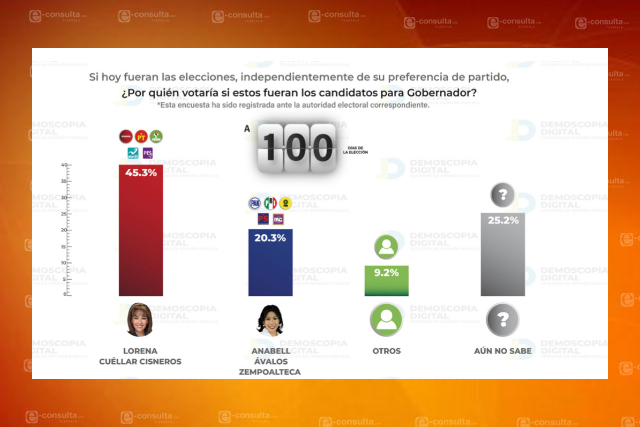 Lorena Cuéllar muy superior a Anabell Ávalos a 100 días de la elección