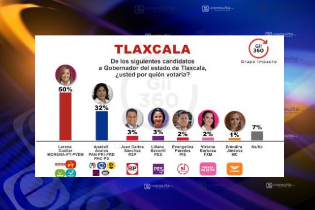 Nueva encuesta otorga a Lorena Cuéllar ventaja sobre elección de gobernador
