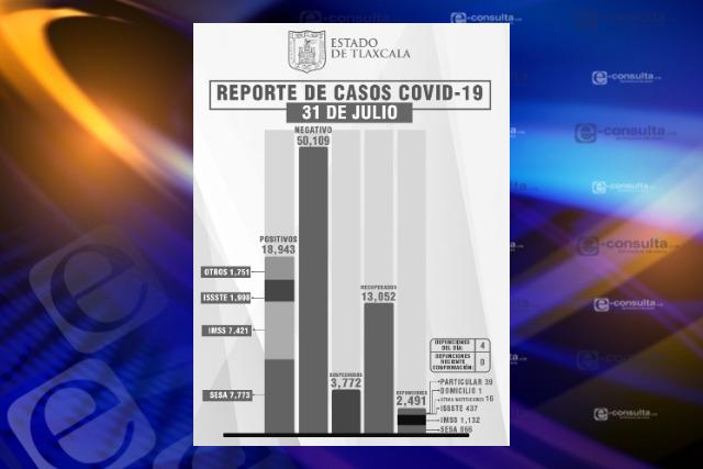 Tlaxcala cerca de sumar 2,500 muertes por Covid-19
