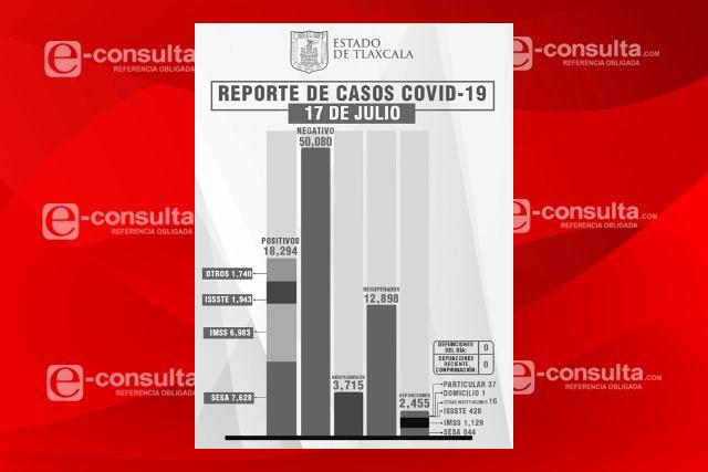 Tlaxcala cierra la semana  sin defunciones por Covid-19
