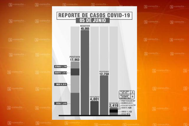 Reporta Sesa dos defunciones y 6 nuevos casos de Covid-19