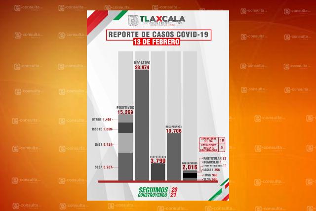 Sigue Tlaxcala acumulando fallecidos y contagios de Covid-19