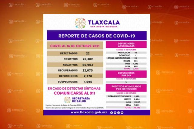 Fallecimientos por Covid cerca de sumar 2,800 en Tlaxcala