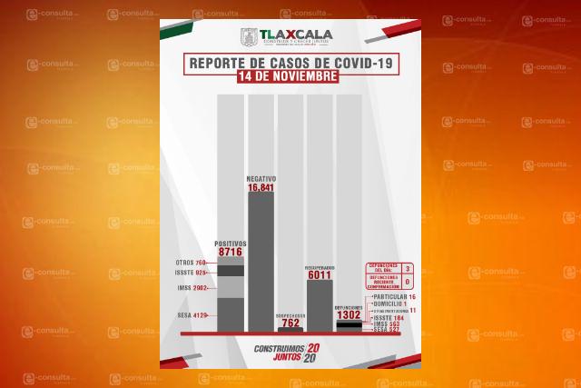 Supera Tlaxcala los 6 mil casos confirmados de Covid-19