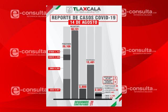 A un paso de que Tlaxcala supere los 100 contagios diarios de Covid