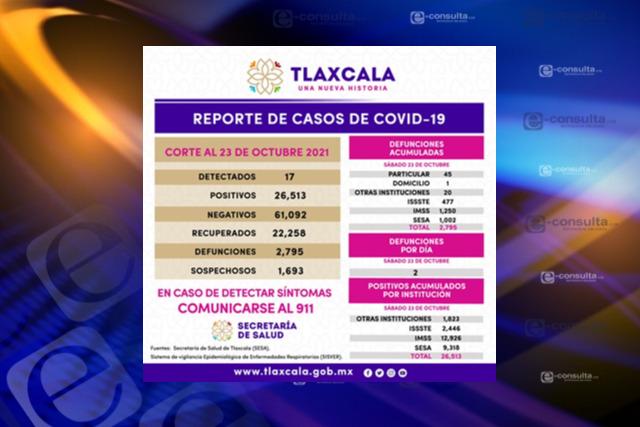 Tlaxcala cerca de alcanzar los 27 mil casos confirmados de Covid