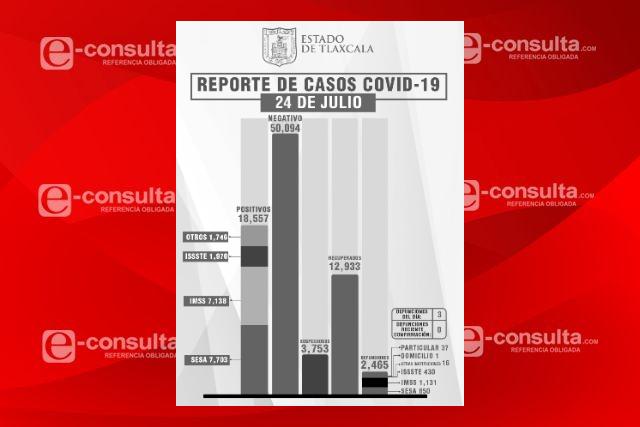 En aumento los contagios y el número de personas fallecidas por Covid-19