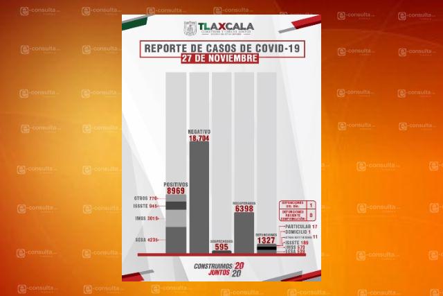 Evidente el repunte de casos de Covid-19 en Tlaxcala en los últimos días