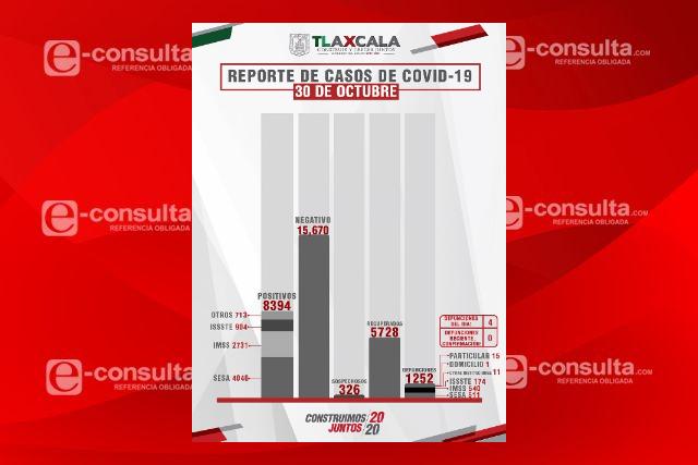 Imparables los contagios de Covid-19 en la capital tlaxcalteca