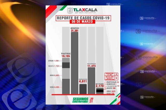 En promedio mueren en Tlaxcala cinco personas al día por Covid-19