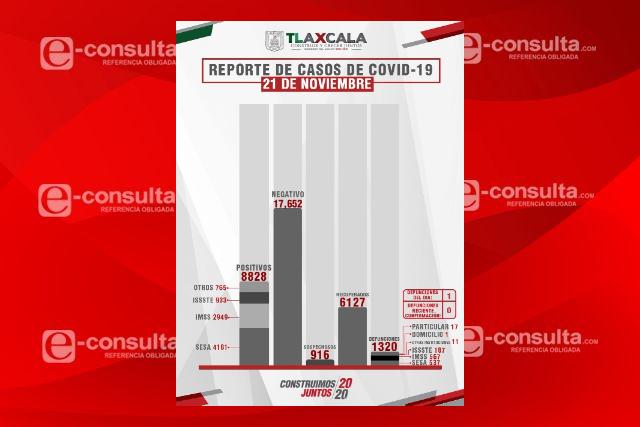 Defunciones por Covid-19 y contagios siguen a la baja en Tlaxcala