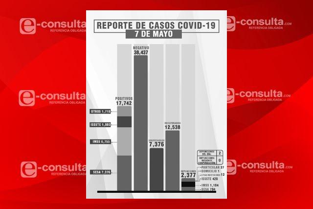 Contagios por Covid-19 ya son mínimos en Tlaxcala